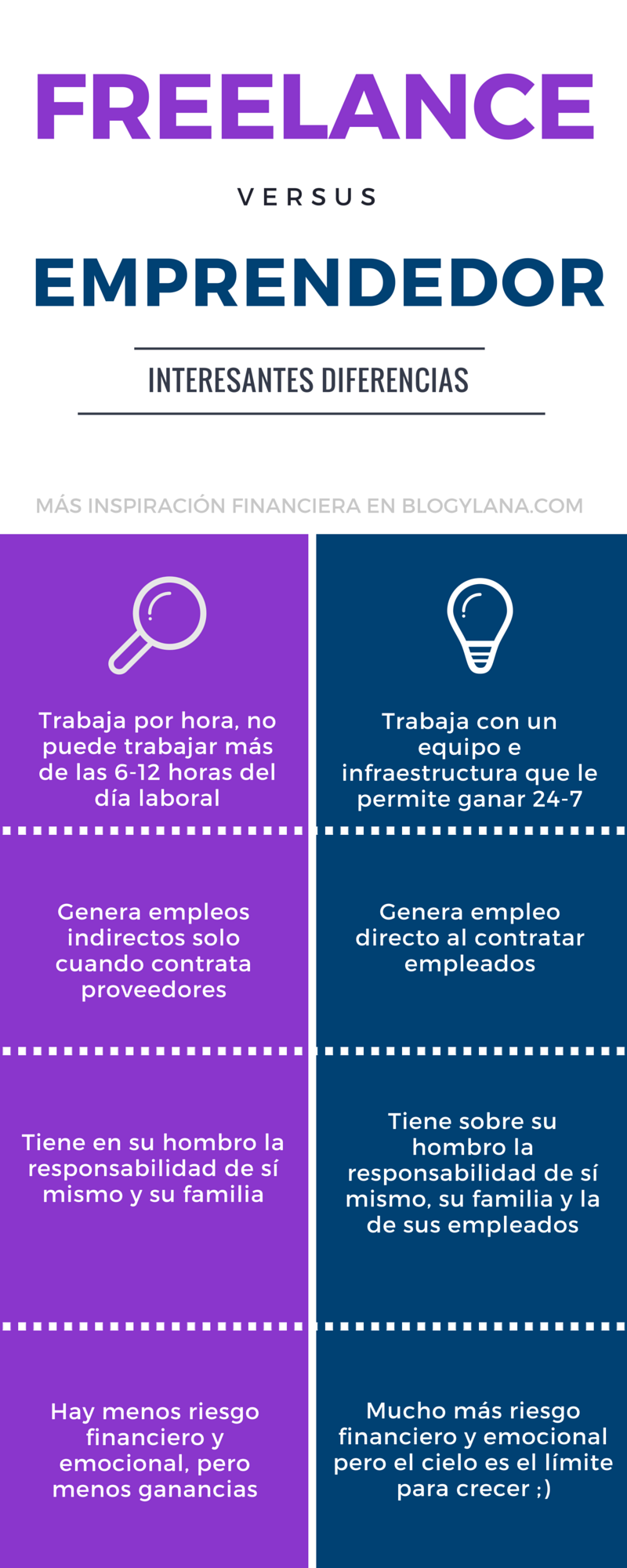 La Semana Nacional del Emprendedor: infografía diferencias entre freelance y emprendedor